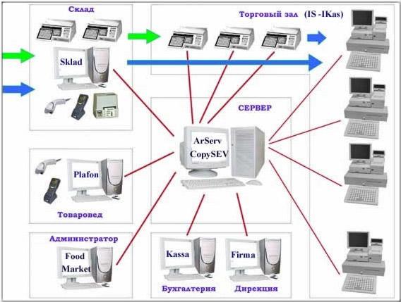Схема автоматизации магазина